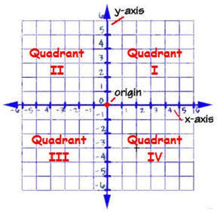 Coordinate Planes - Interactive Notes | Teaching Math: 5th Grade ...
